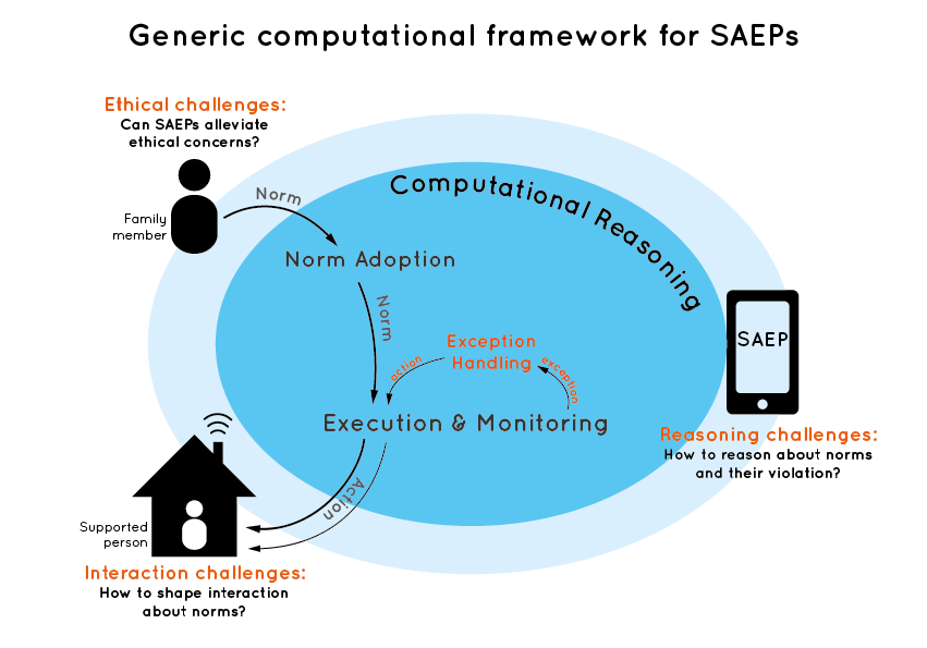 CORESAEP framework-01